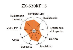 530kf15