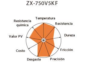 750v5kf