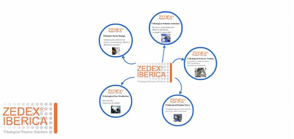 Presentación de Zedex® Iberica y sus servicios